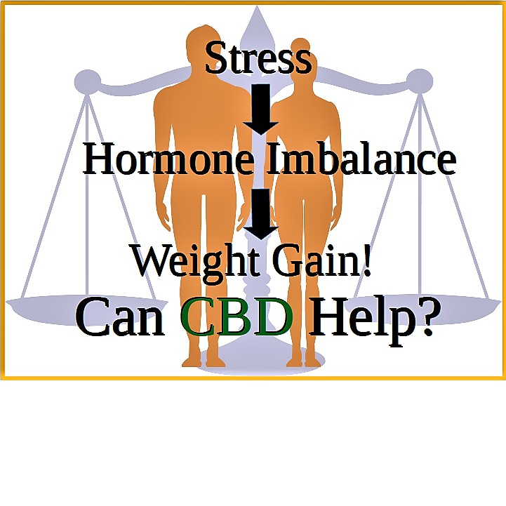 Weight Gain, Can CBD Help?